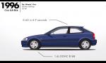 Honda Civic a jej evolúcia v kocke. Poznáte najväčšie míľniky?