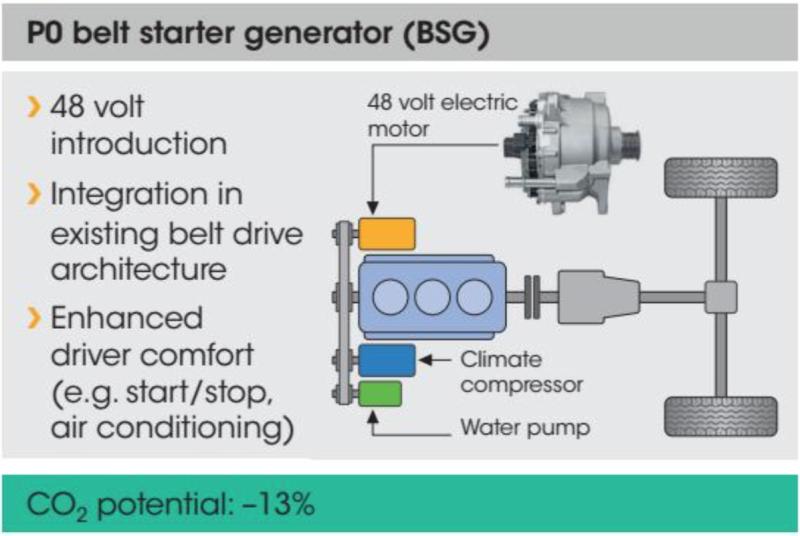 48V hybridný systém zachráni spaľovacie motory