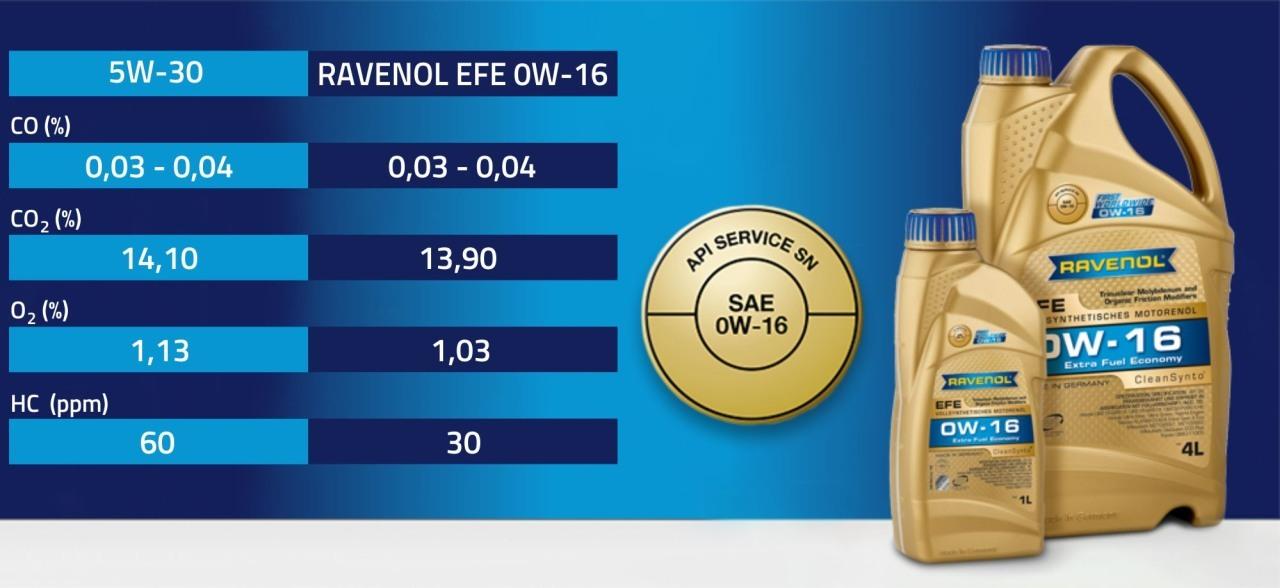 Počuli ste už o oleji 0W-16? Naši známi ho už vyskúšali