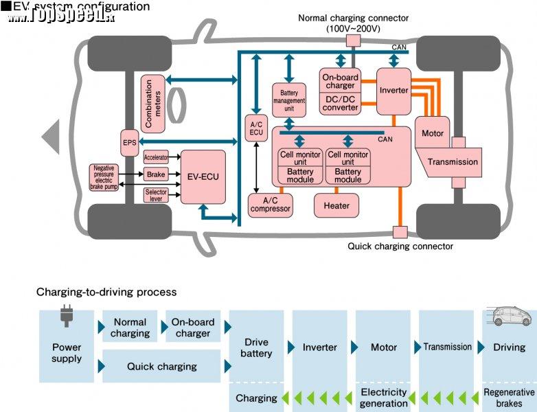 Systémová konfigurácia MiEV