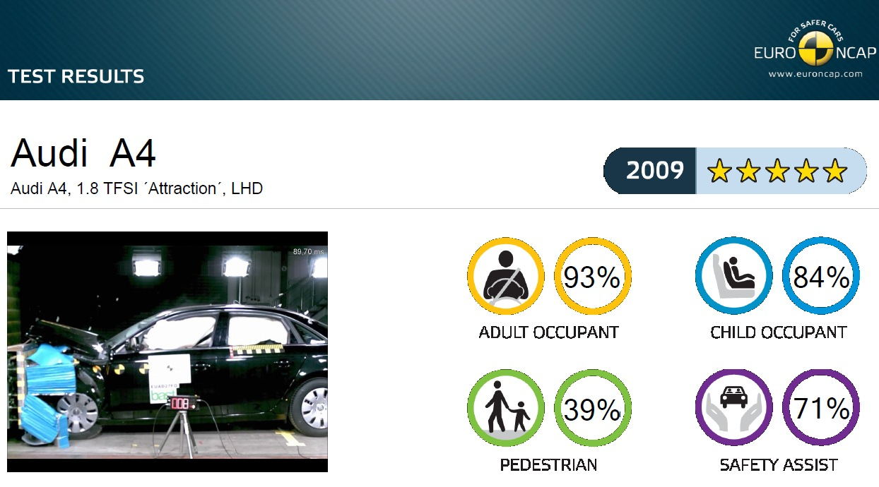 EuroNCAP hodnotenie 2009 Audi A4 B8