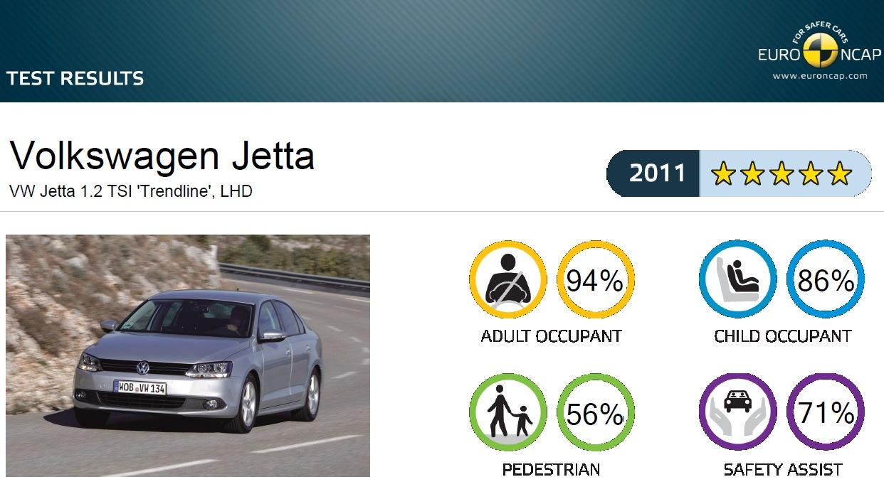 TopSpeed.sk test Volkswagen Jetta 2.0TDI Highline