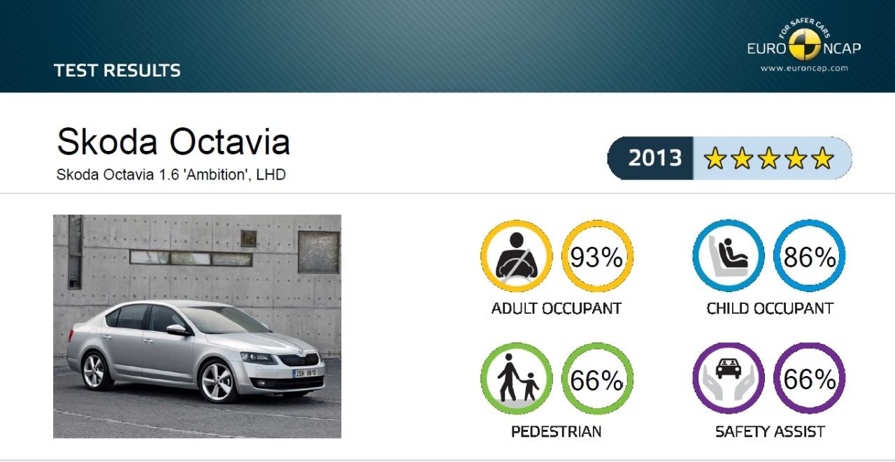 2013 Škoda Octavia EuroNCAP crash test result