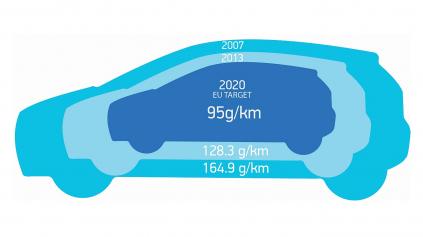 VW VO SVOJICH AUTÁCH ZISTIL NEZROVNALOSTI AJ PRI CO2, TÝKA SA ASI 800 000 ÁUT
