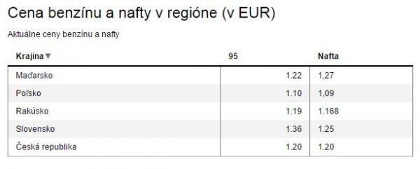 tankovat na slovensku sa neoplati - mame najdrahsie palivo v regione