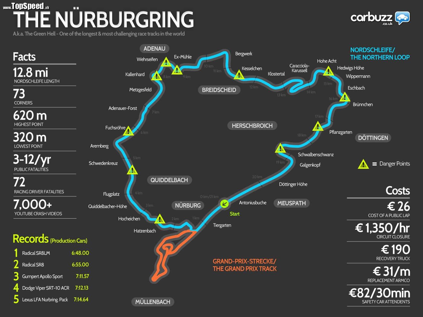 Situovanie severnej slučky Nordschleife a Sudschleife, dvoch samostatných okruhov Nurburgringu