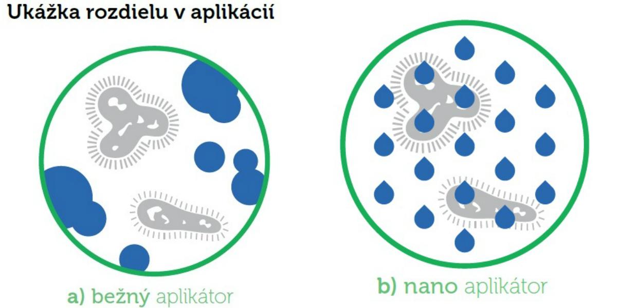 nanosterile - revolucne dezinfikovanie interieru auta