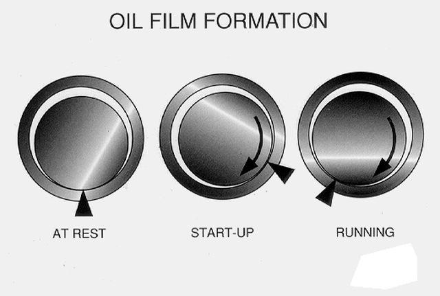 formovanie olejoveho filmu v loziskach