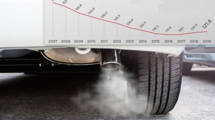 Čím menej naftových áut, tým vyššie emisie. Úroveň CO2 rastie