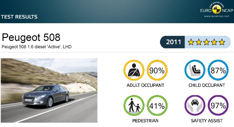 EuroNCAP hodnotenie Peugeot 508