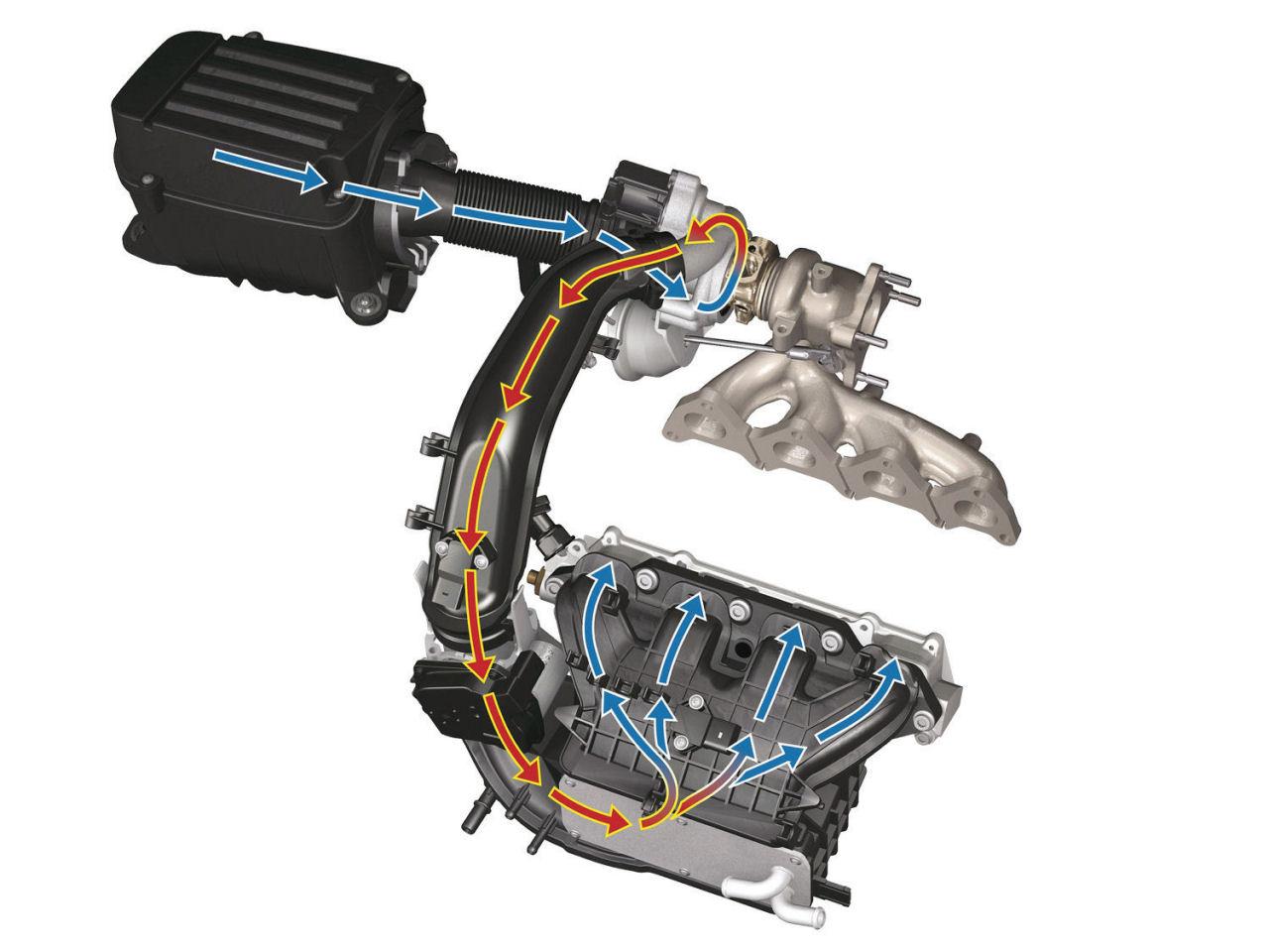 Turbo a kompresor