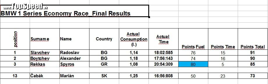 Tri najlepšie výsledky a pre porovnanie môj na 13. mieste z celkového počtu 40 novinárov