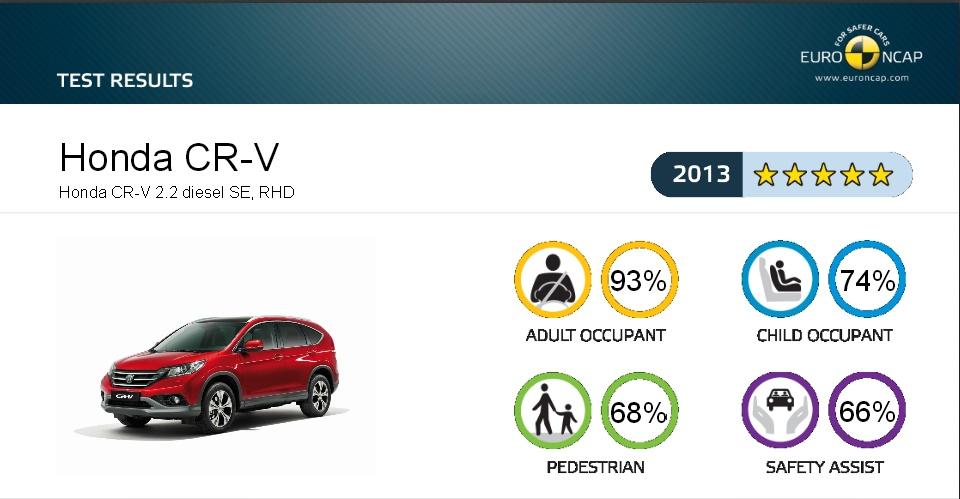 Honda CR-V získala v crash testoch Euro NCAP plných 5 hviezdičiek