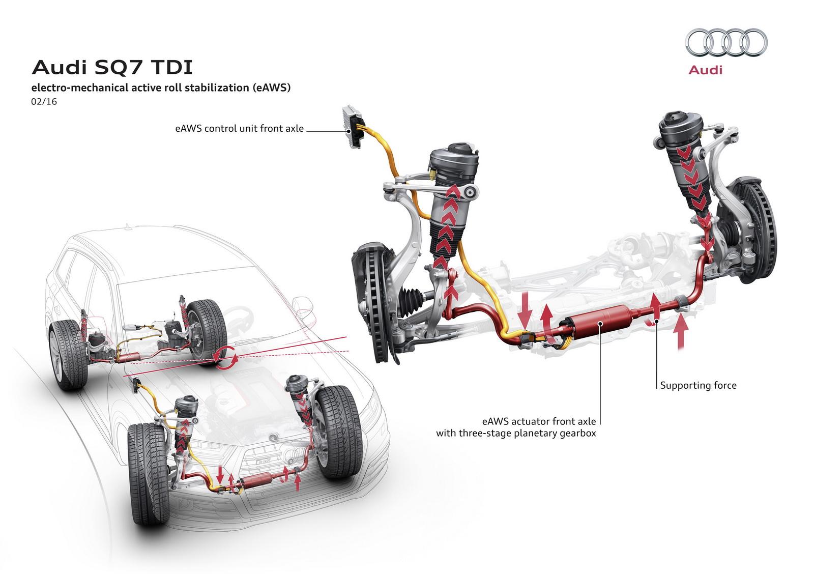 Audi SQ7 aktivne stabilizatory
