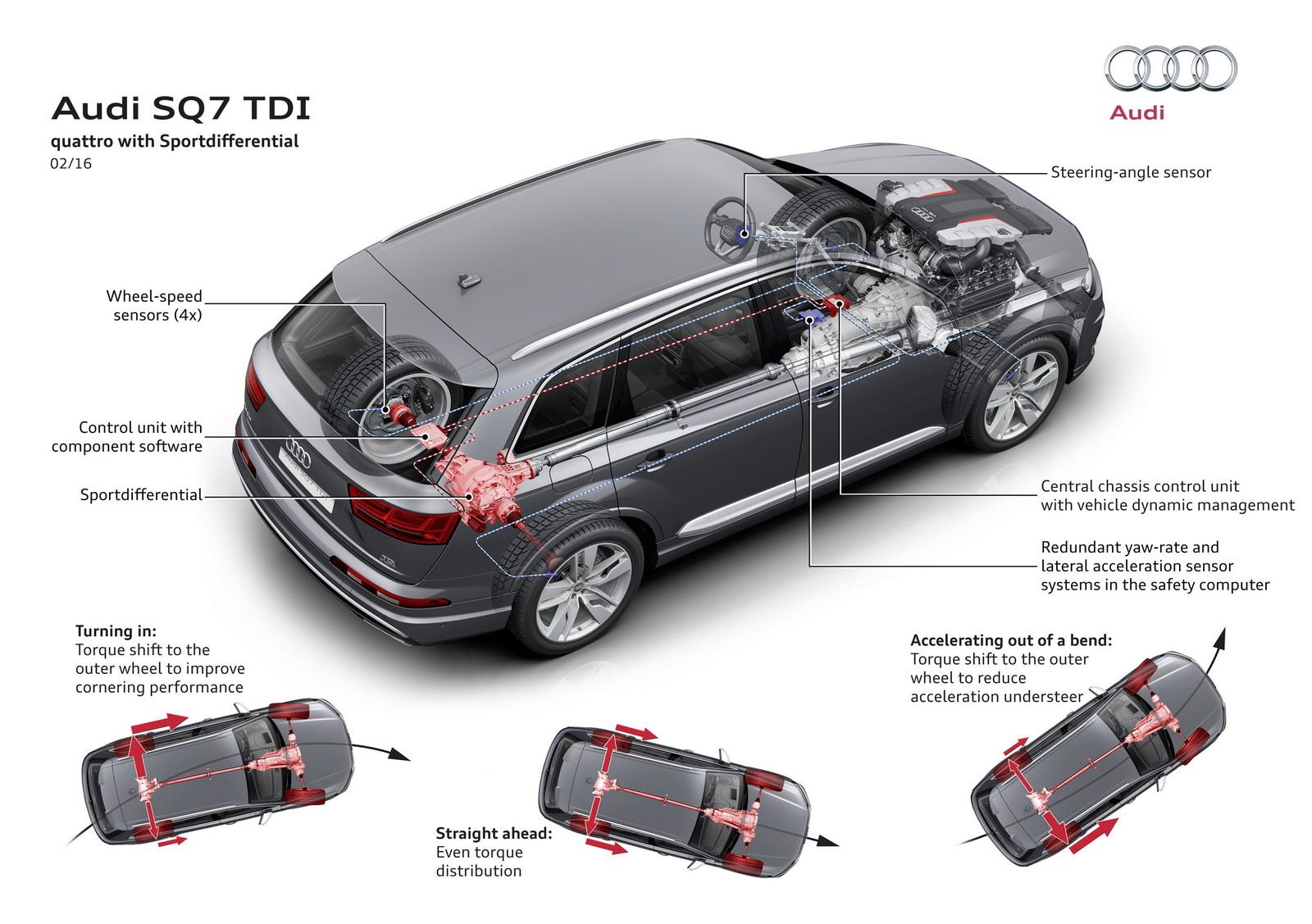 Audi SQ7 sportovy diferencia