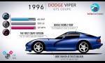 Zaspomínajme na Dodge Viper s evolúciou v kocke