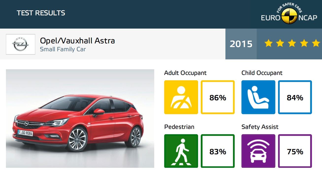 EuroNCAP test Opel Astra K 2015