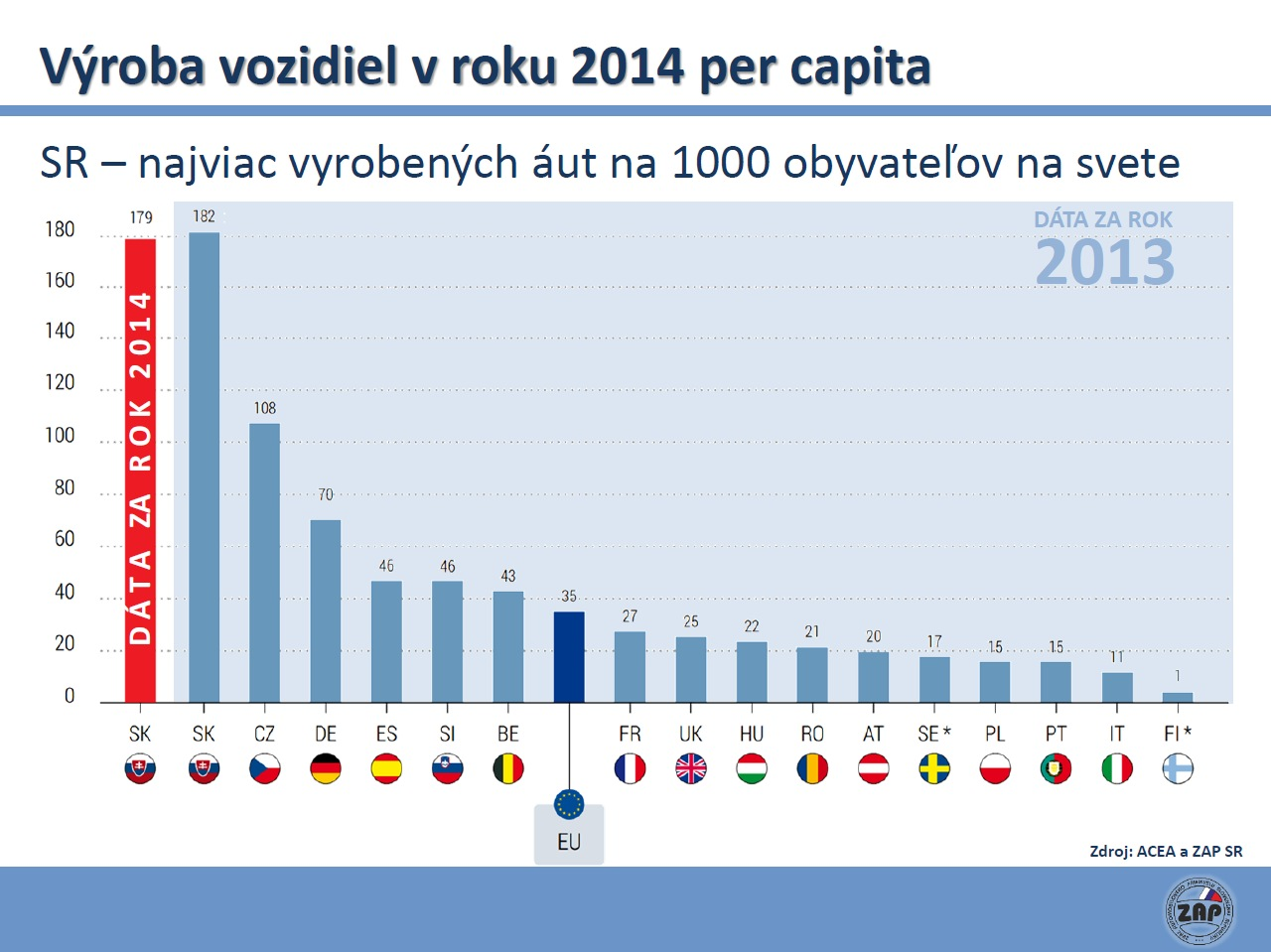 ZAP SR pocet vyrobenych aut vo svete na 1000 obyvatelov