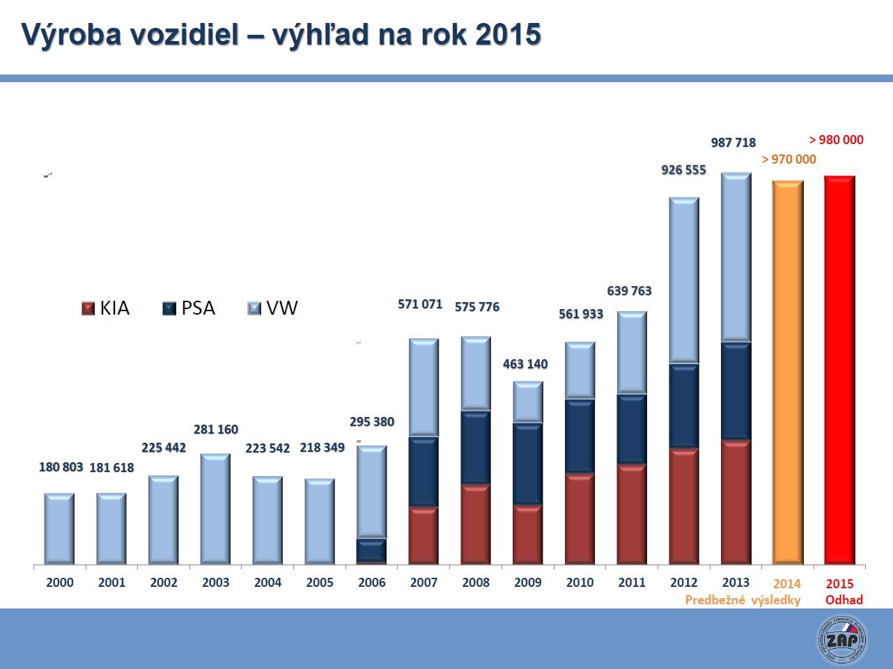 ZAP SR prognoza poctu vyrobenych aut v SR pre r2015