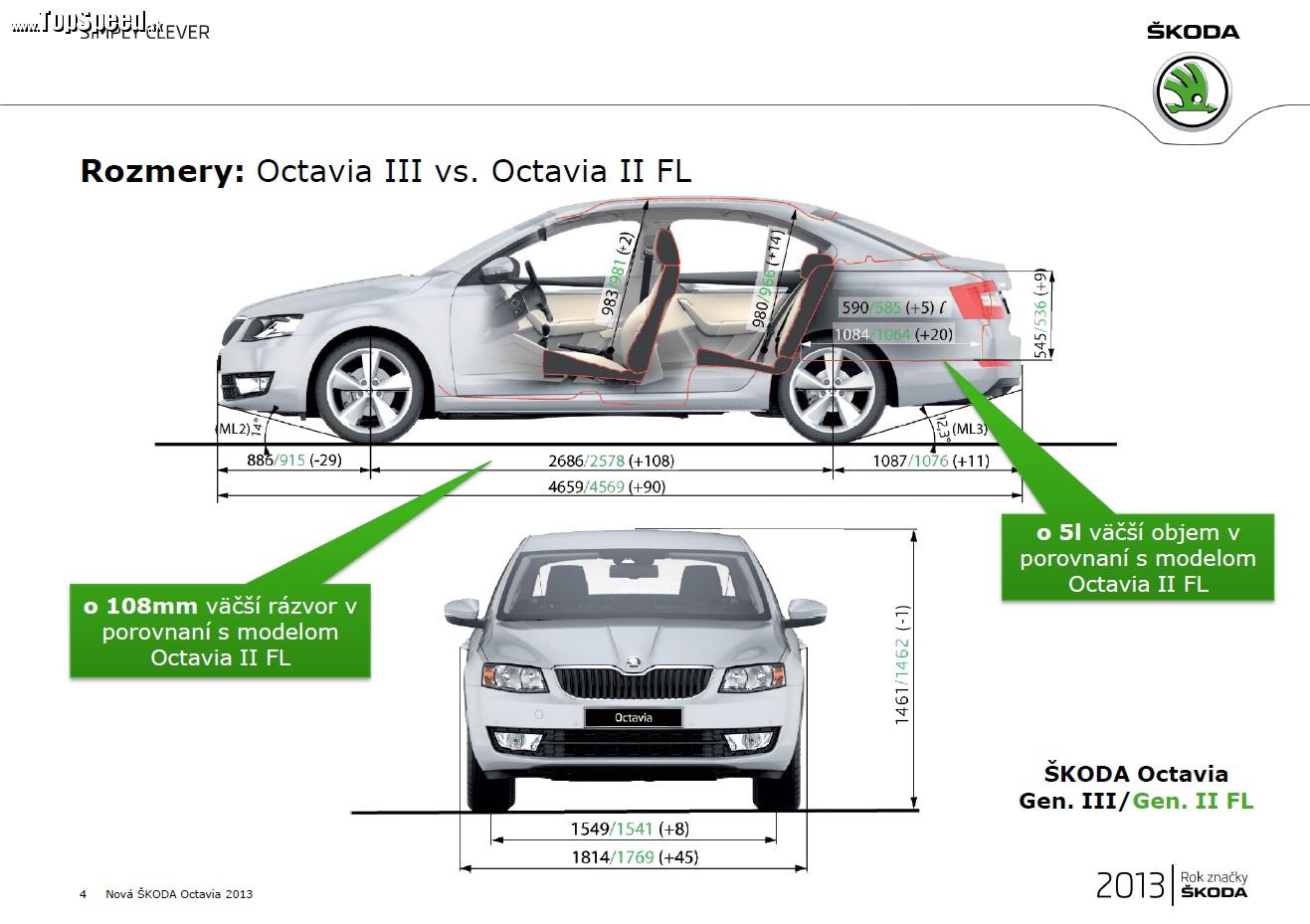 Základné rozmerové porovnanie Octavia III a Octavia II FaceLift (od r2009)