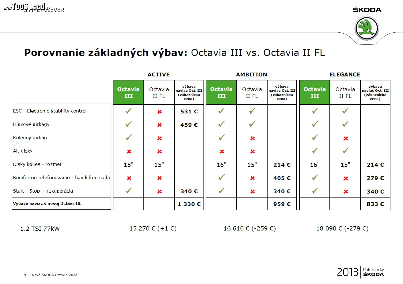 Porovnanie cien základných modelov jednotlivých výbav ACTIVE, AMBITION a ELEGANCE medzi Octavia III a Octavia II FaceLift