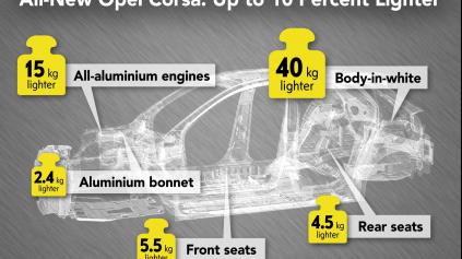 Nový Opel Corsa bude vážiť menej ako 1000 kg