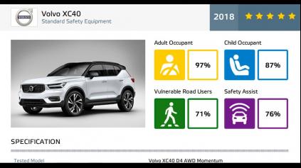 Volvo XC40 pokračuje v tradícii 5 hviezdičiek z EuroNCAP