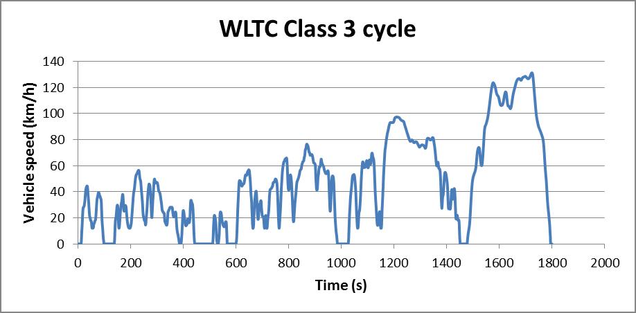 Merací cyklus WLTP