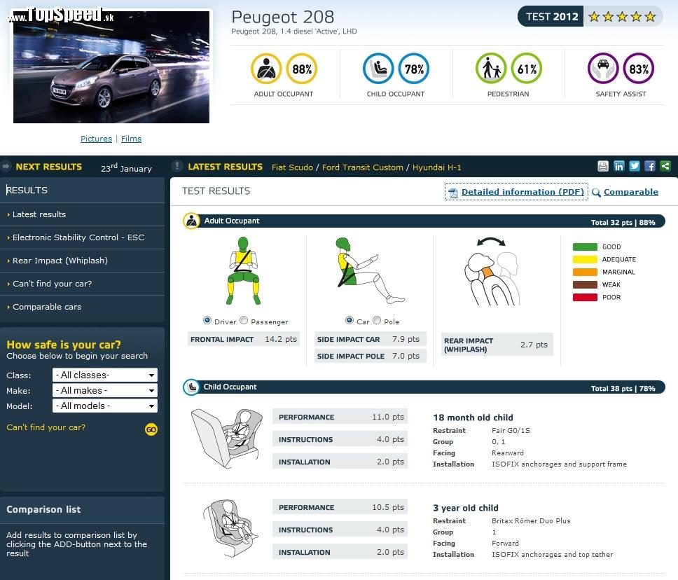 V hodnotení konzorcia EuroNCAP dosiahol Peugeot 208 nadpriemerné výsledky. To pre ochranu posádky, horšie je to už s výsledkami stretu s chodcami, ale to pri kúpe auta nezohráva veľkú úlohu.