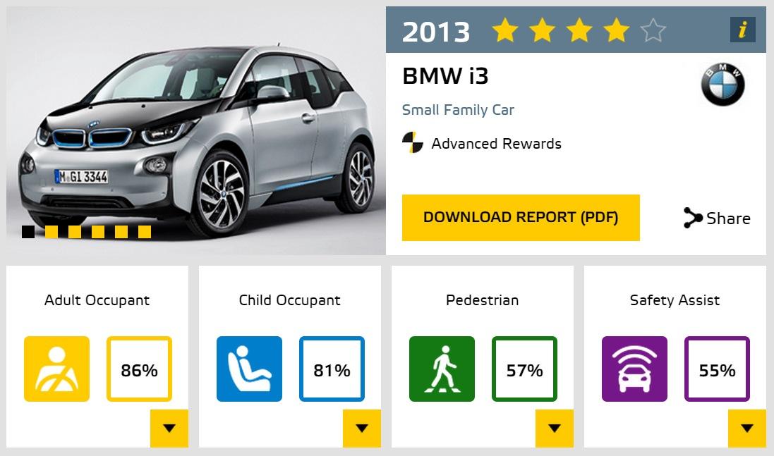 TopSpeed.sk test BMW i3