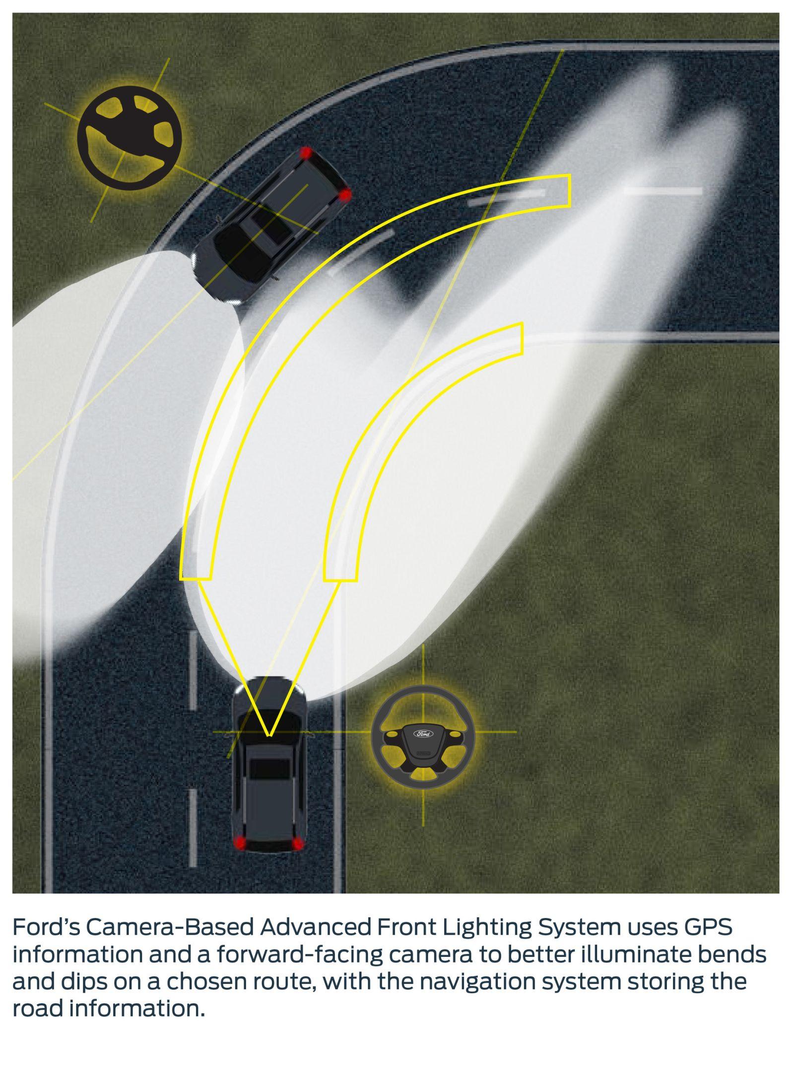 Ford inteligentné svetlá