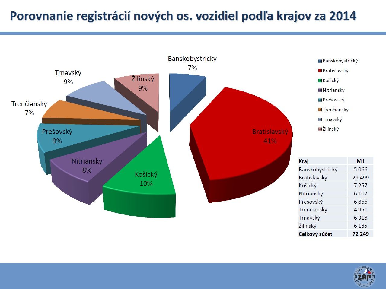 zap-sr registracie novych vozidiel v r2014