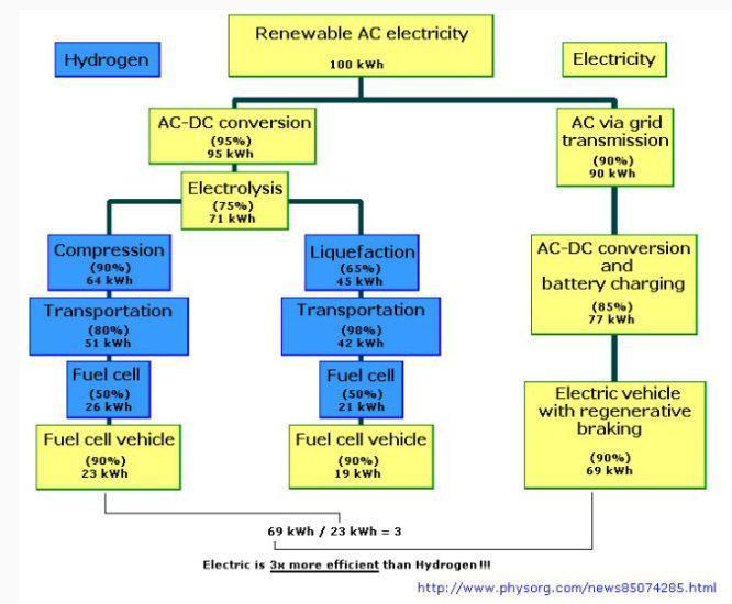 Vodík alebo batérie?