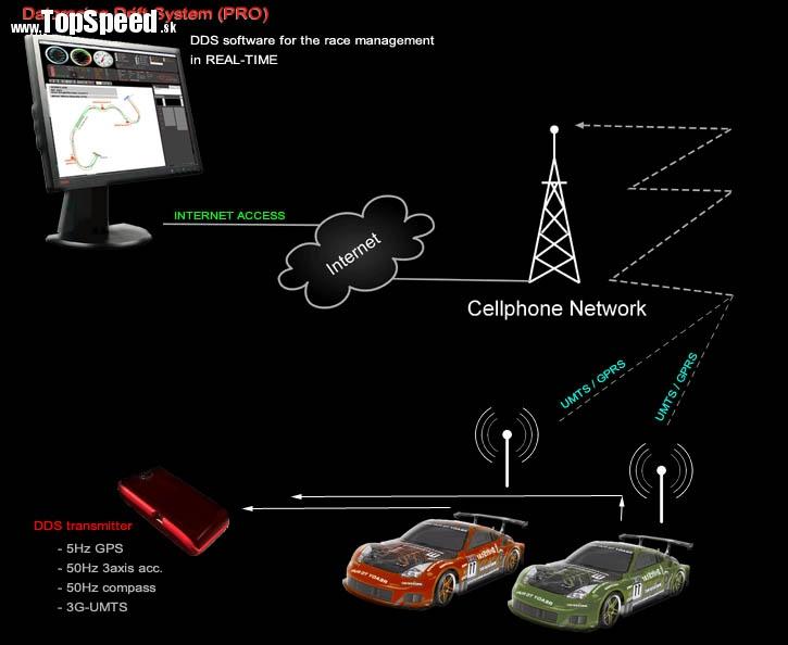 Schéma komunikačných kanálov DDS
