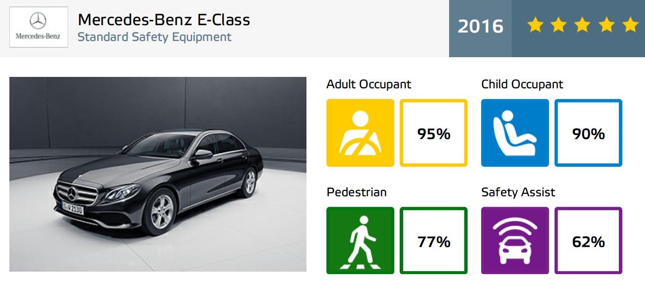 EuroNCAP test results Mercedes-Benz E W213