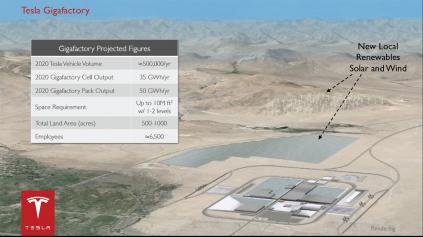Tesla a Panasonic spolu postavia gigatováreň na batérie